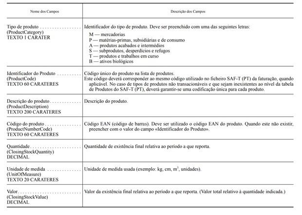 inventario tabela
