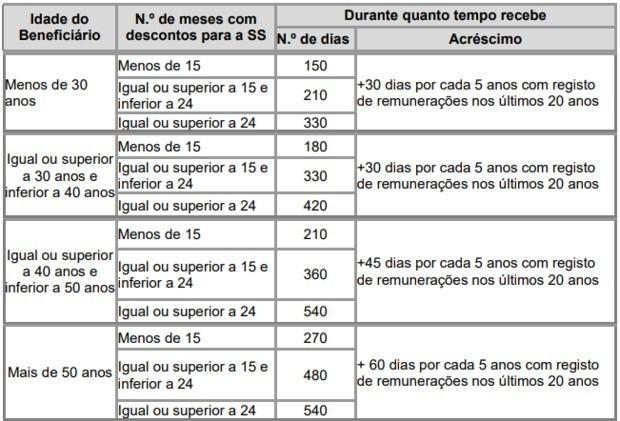 tabela subsidio desemprego tempo