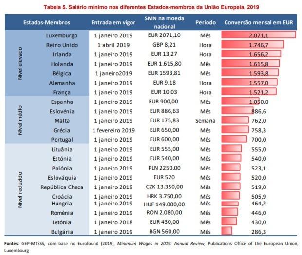 salário mínimo europeu